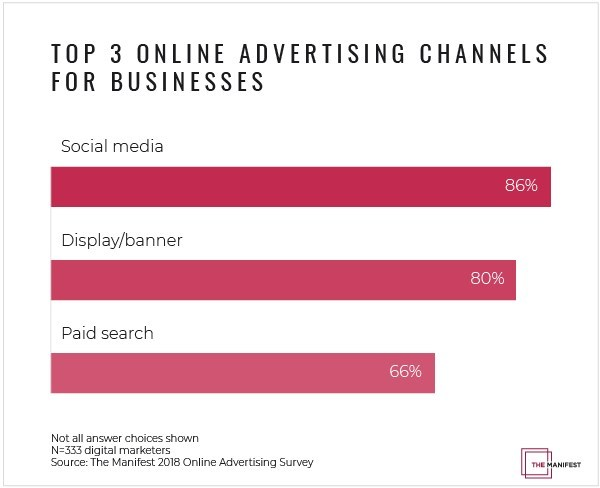 New data on online advertising from The Manifest reveals the top three online advertising channels digital marketers invest in.