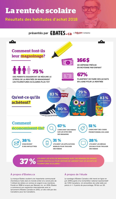 La rentrée scolaire - Résultats des habitudes d'achat 2018 (Groupe CNW/Ebates Canada)