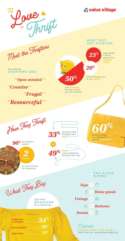 Value Village National Thrift Shop Day Infographic
