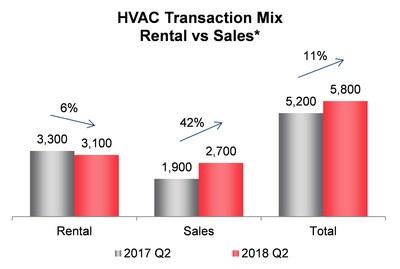 HVAC Transaction Mix Rental vs Sales* (CNW Group/Enercare Inc.)