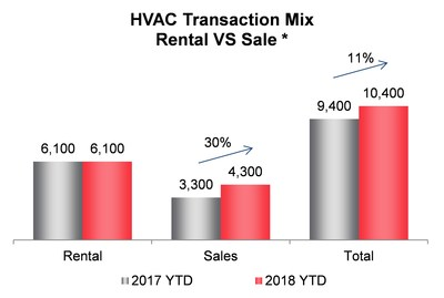HVAC Transaction Mix Rental VS Sale * (CNW Group/Enercare Inc.)