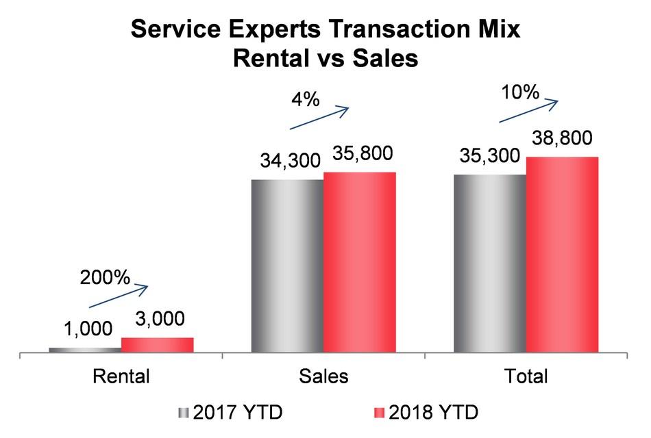 Service Experts Transaction Mix Rental vs Sales (CNW Group/Enercare Inc.)