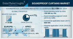 Soundproof Curtains Market Trends 2018-2024