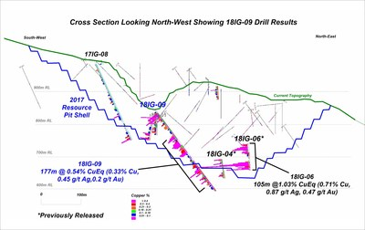 Cross Section Looking North-West Showing 18IG-09 Drill Results (CNW Group/Copper Mountain Mining Corporation)