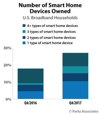 Parks Associates: Number of Smart Home Devices Owned