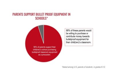 95% of parents support bulletproof equipment in schools.