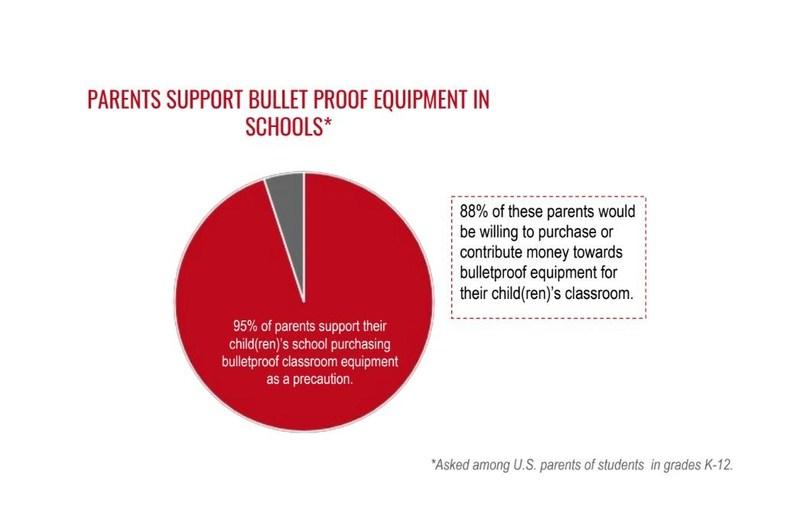 95% of parents support bulletproof equipment in schools.