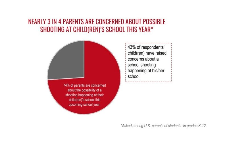 Nearly 3 in 4 parents are concerned about possible shooting at child(dren)'s school this year.