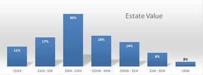 The typical estate is worth between $50-250K at time of death