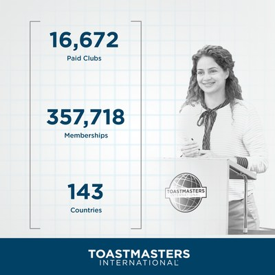 Toastmasters International has more than 357,000 members in 16,600 clubs and a presence in 143 countries.