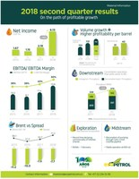 Ecopetrol S.A. Announces 2018 Second Quarter Results
