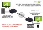 Antrica to Release New 30m/s Ultra Low Latency 'RAPID264' KVM HD 1920X1080P60 Video Encoder And Decoder Pair