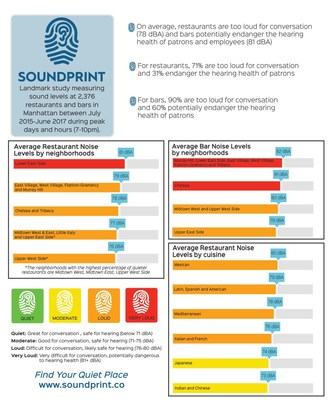 Infographic - SoundPrint Finds 70% of Restaurants, 90% of Bars Too Loud for Conversation, Many Potentially Endangering Hearing Health