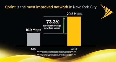 Sprint is gaining in speed with average download speeds of 29.2 Mbps, an increase of 73 percent in the New York City market, year-over-year.