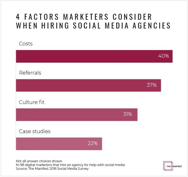 Digital marketers consider four main factors when deciding whether to hire a social media marketing agency.