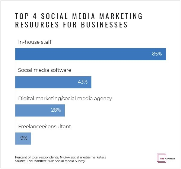 Top social media marketing resources businesses invest in in-house staff , social media marketing software and digital agencies to elevate their social media presence, according to new survey data from The Manifest.