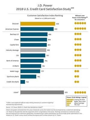 J.D. Power 2018 U.S. Credit Card Satisfaction Study