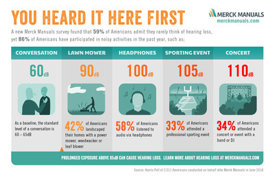 A survey released today from the Merck Manuals found that 59 percent of Americans say they rarely think about hearing loss. At the same time, 86 percent of respondents say they have participated in noisy activities in the last 12 months.