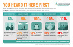 Merck Manuals Survey Finds Majority of Americans Rarely Think About Hearing Loss