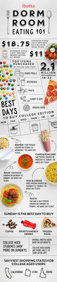 Ibotta Dorm Room Eating 101 Infographic