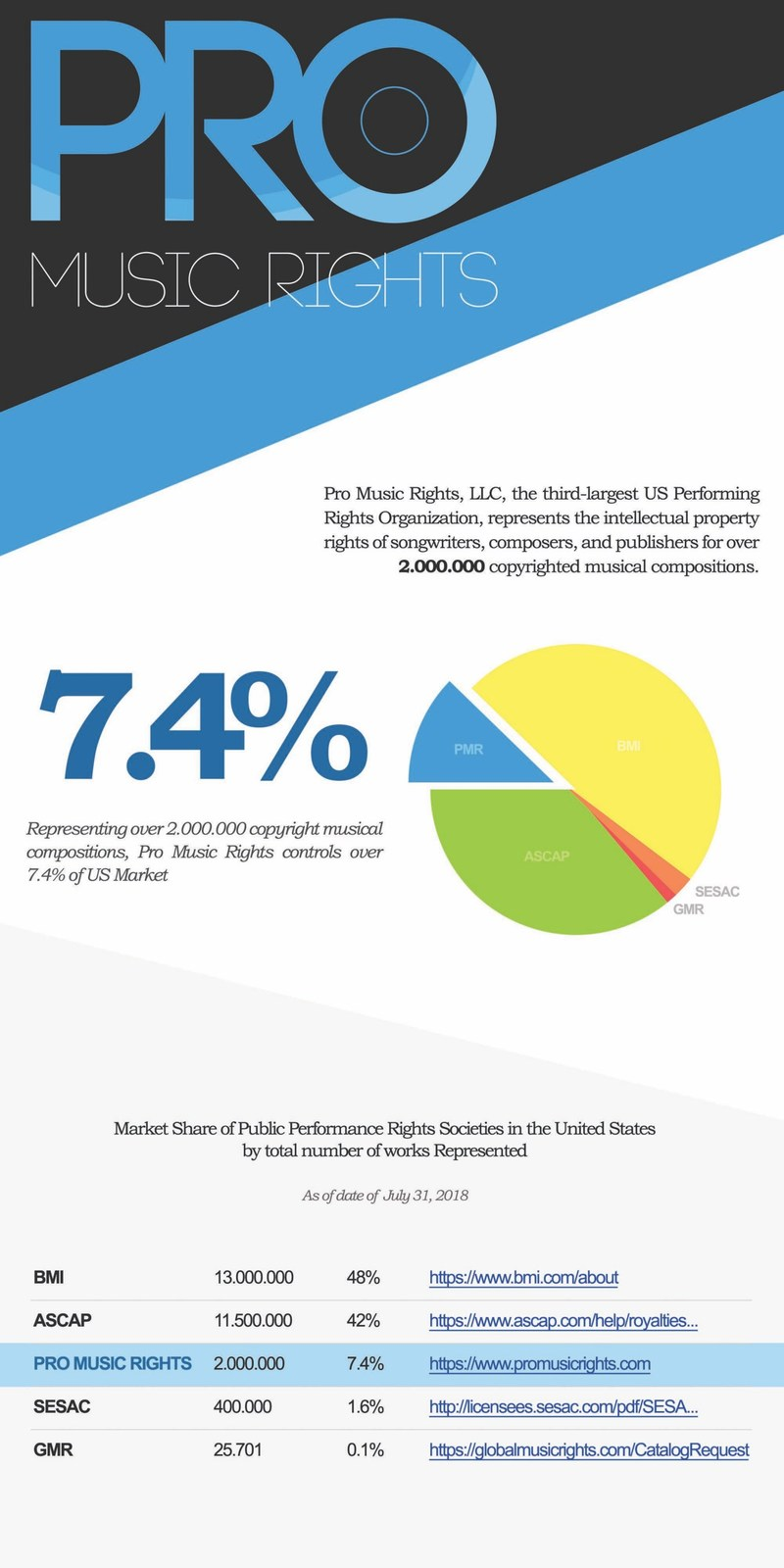 Pro_Music_Rights_Infographic