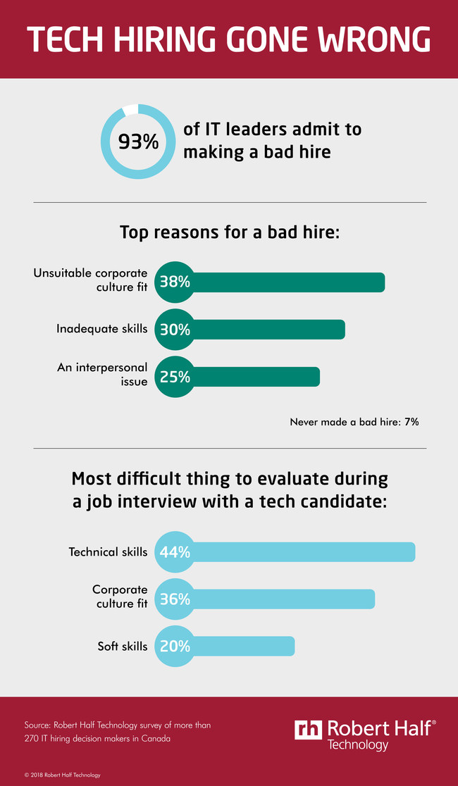 Poor tech hires take a toll. (CNW Group/Robert Half Technology)