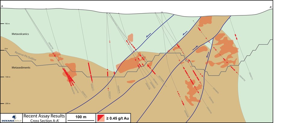 Figure 2 – Cross Section A-A' With Drill Hole and Assay Results (CNW Group/OceanaGold Corporation)