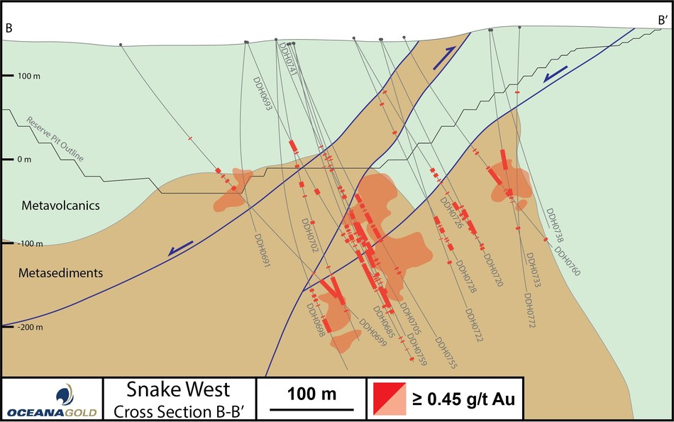 Figure 4 – Cross Section B-B' With Snake West Drill Hole and Assay Results (CNW Group/OceanaGold Corporation)