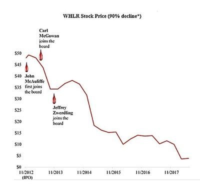 * Our calculation, according to Nasdaq price history, is based on the $6/share closing price of WHLR on its first day of public trading, 11/19/2012 (adjusted to $48/share due to the 1-for-8 reverse stock split on 3/31/17), and the $4.88/share closing price on 8/15/2018.