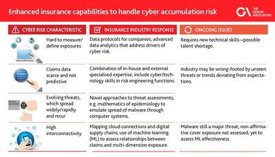 Infographic: The insurance industry is addressing the cyber risk accumulation challenges