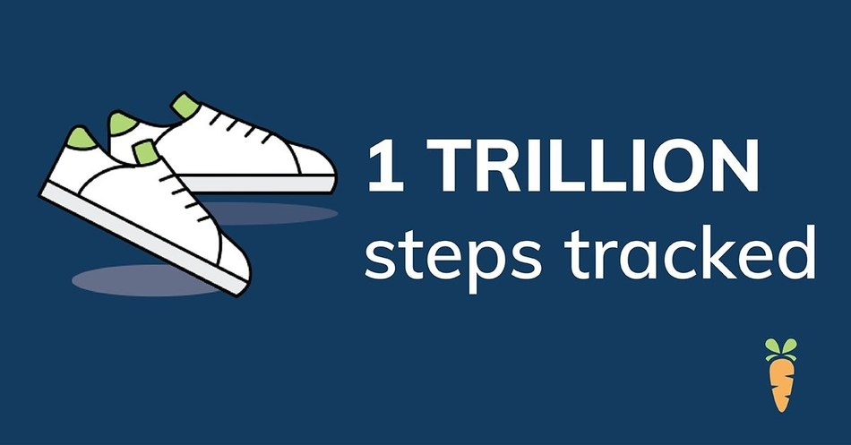Carrot Rewards has tracked over one-trillion steps on its platform. (CNW Group/Carrot Rewards)