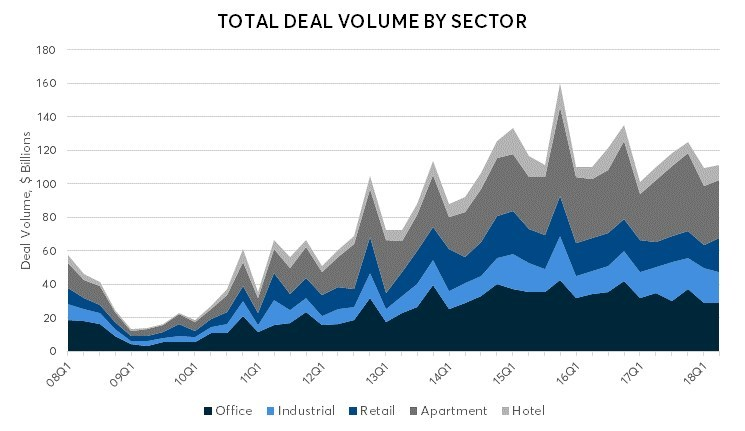 TOTAL DEAL VOLUME BY SECTOR (Sources: Real Capital Analytics http://www.rcanalytics.com, Ten-X Research)
