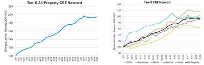 Ten-X All-Property CRE Nowcast (Sources: Ten-X Research, Google Trends, Situs/RERC); Ten-X CRE Nowcast (Sources: Ten-X Research, Google Trends, Situs/RERC)