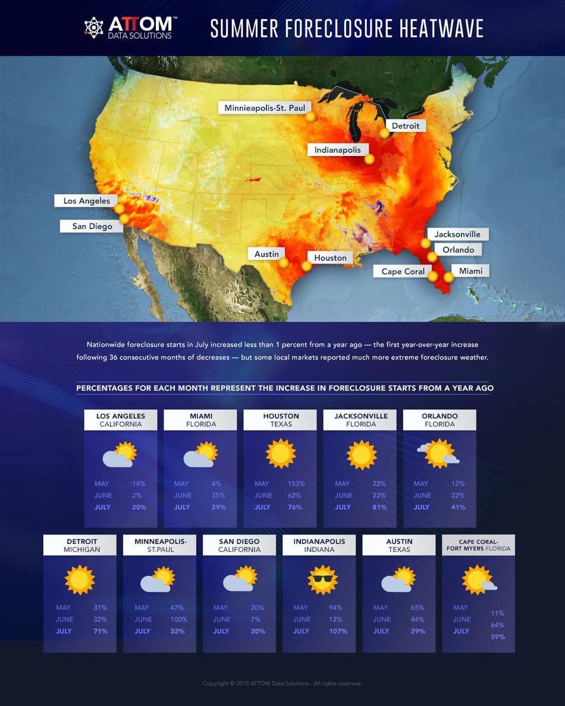 Summer Foreclosure Heatwave