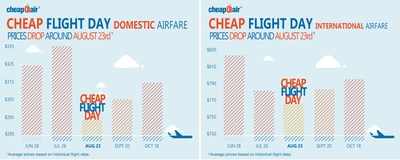 National Cheap Flight Day is here: CheapOair Reveals Off-Peak Airfare Trends for International and Domestic Travel