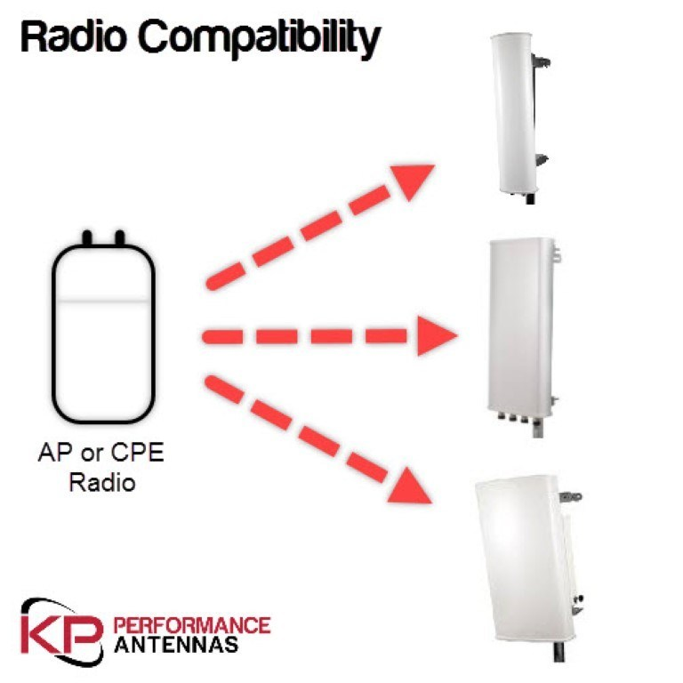 KP Performance Antennas' New Radio Compatibility Search Feature on Website