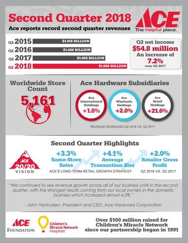 Ace Hardware Q2 2018 Earnings Infographic