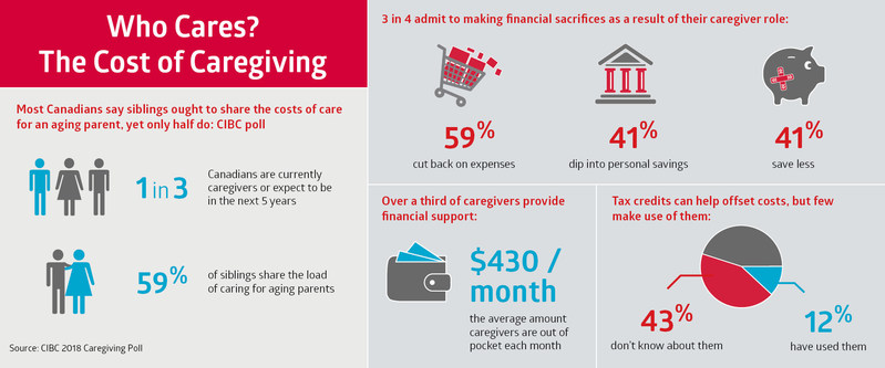 Caregivers are out of pocket about $430/month on average –- an expense many Canadians aren't planning for. While tax credits can help offset the costs, few use them. (CNW Group/CIBC - Consumer Research and Advice)