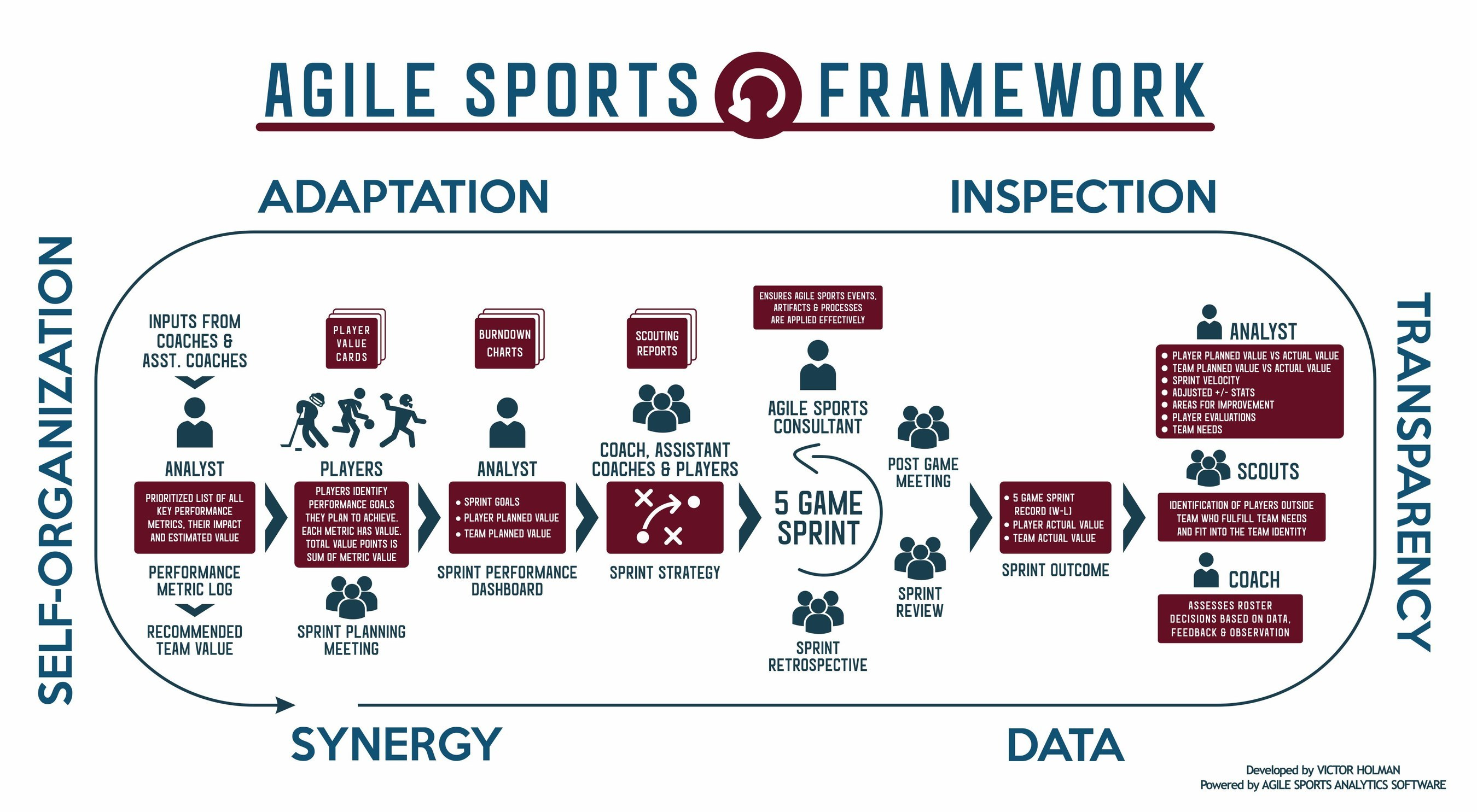 The Agile Sports Framework defines the roles, events, processes and tools teams need to measure player value and reach team goals.