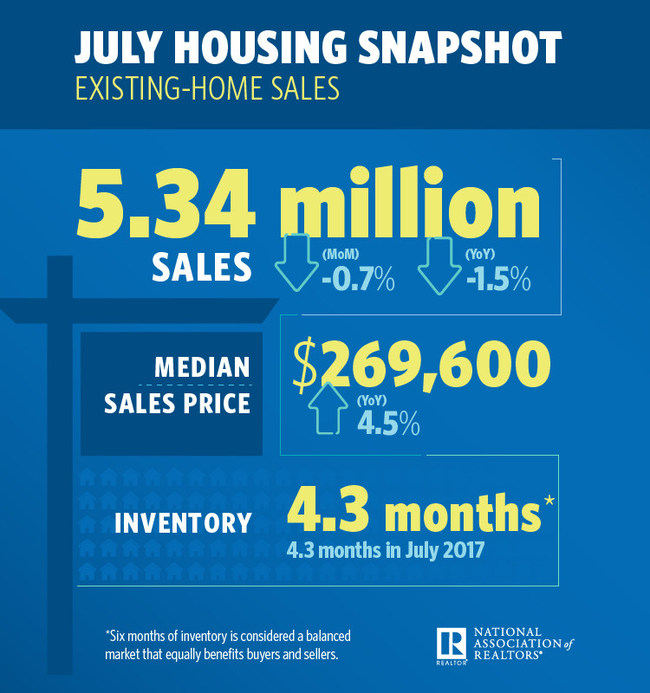July Housing Snapshot - Existing Home Sales