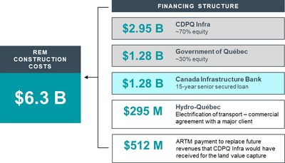 REM project financing structure (CNW Group/Canada Infrastructure Bank)