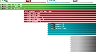 The NIKKOR Z Lens Roadmap: Information in the roadmap, including release dates, are subject to change. Product names after the NIKKOR Z 58mm f/0.95 S Noct are not yet finalized.