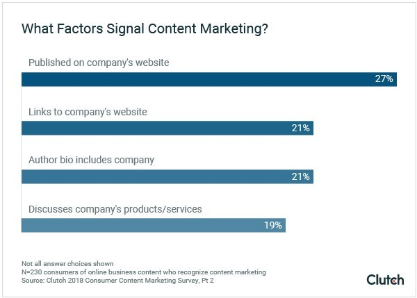 """People who interact with business content online recognize when the content is """"content marketing,"""" new survey finds."""