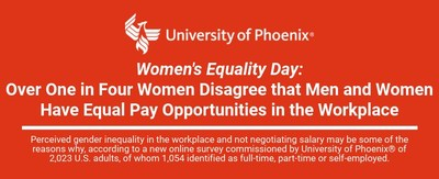 In honor of Women's Equality Day, a day dedicated to realizing equality for women in the United States, University of Phoenix sought to understand how employed women perceive their access to equal pay opportunities in the workplace.These statistics reinforce why we must continue to champion access to equal workplace opportunities.