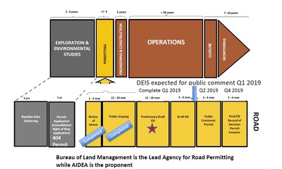Figure 3. Timeline of Permitting for the Ambler Mining District Industrial Access Project (CNW Group/Trilogy Metals Inc.)
