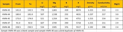 The assay results for the additional samples are shown in the following table