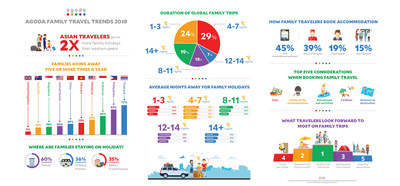 Agoda reveals how American families are travelling in 2018