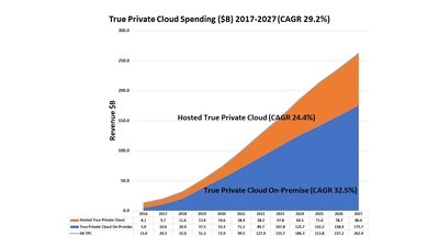 Rapid Growth for True Private Cloud
