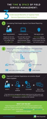 Field Squared Infographic: Time and Space of Field Service Management 3 Benefits of Spatial Field Service Operations Data Analysis