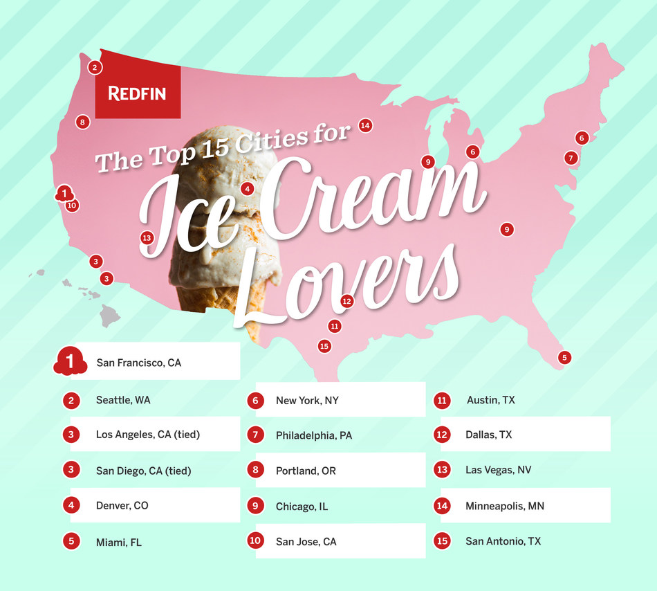 The top 15 cities for ice cream lovers!